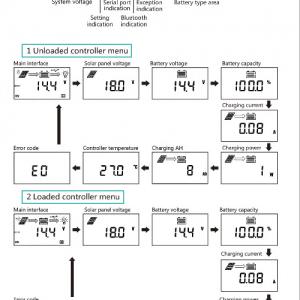 Afficheur LCD à distance RM-6 pour régulateur MPPT SRNE